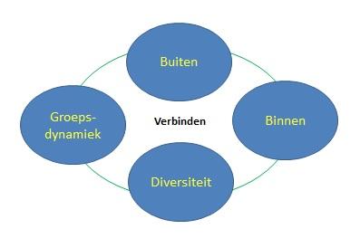 De vier thema's verbonden