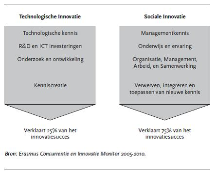 tabel soc innovatie